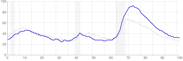 Nevada monthly unemployment rate chart from 1990 to June 2018